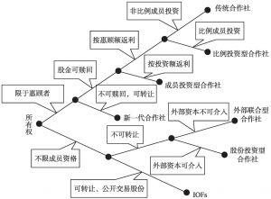 图5-1 Chaddad & Cook关于农业合作社产权安排的分类