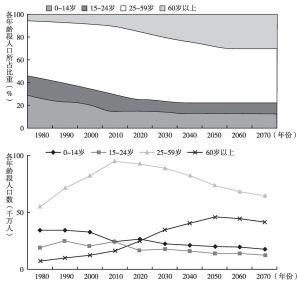 图1 中国人口结构状况及趋势预测