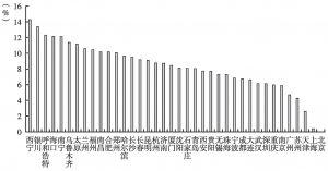 图1 上班平均里程得分排名