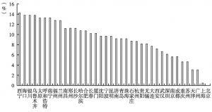 图2 上班平均时间得分排名