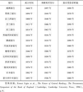 表1-2 20世纪以前成立的中央银行