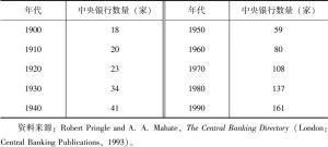 表1-3 中央银行在20世纪的发展