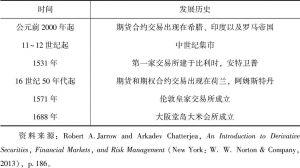 表1-4 远期交易以及期货合约交易早期历史