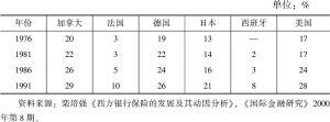 表3-7 保费收入占金融资产的比例