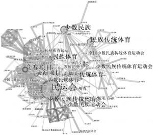 图2 我国民族运动会研究关键词共现图谱