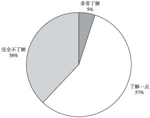 图8 中医院校大学生对洋中药冲击中国中药贸易的了解情况