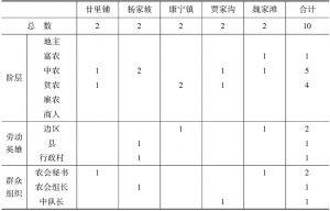 表9-4 兴县试选村当选村长、副村长