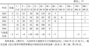表5-3 根据地献县陌南村土地分散情形