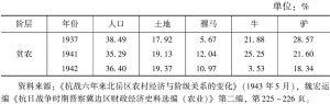 表5-4 抗战以来根据地巩固区贫农阶层土地、耕畜占有比例