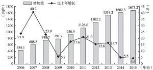 图1 2006~2015年北京商务服务业增加值及同比增速