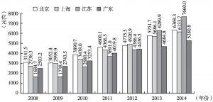 图2 2008~2014年四省市租赁和商务服务业总产出