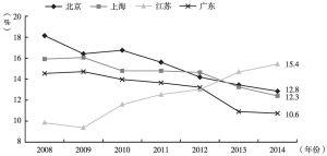 图3 2008~2014年四省市租赁和商务服务业总产出占全国比重