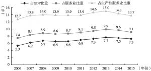 图4 2006~2015年北京商务服务业占比情况