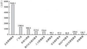 图5 2013年商务服务业各大类营业收入