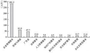 图6 2013年商务服务业各大类税金总额