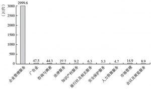 图7 2013年商务服务业各大类利润总额