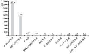 图10 2013年商务服务业各小类利润总额