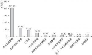 图11 2013年商务服务业各小类税金总额