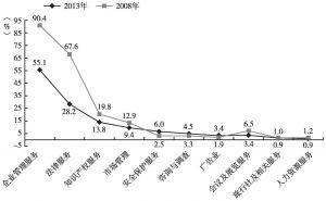 图16 2013年与2008年商务服务业各大类收入利润率