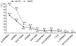 图17 2013年与2008年商务服务业各大类收入利税率
