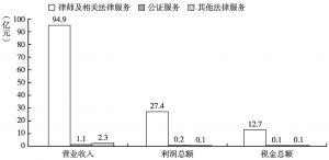 图19 2013年法律服务各小类收入、利润及税金