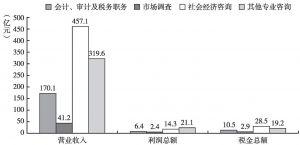图21 2013年咨询与调查各小类收入、利润及税金