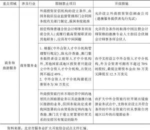 表6 北京市服务业扩大开放综合试点开放措施(商务服务业)