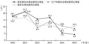 图25 2010~2015年北京商务服务业、生产性服务业及服务业同比增速