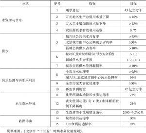 """表3 北京市""""十三五""""时期水务发展主要指标"""