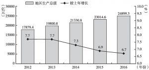 图1 2012~2016年北京地区生产总值及增长速度