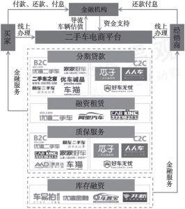 图14 二手车电商平台金融服务模式分析