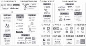 图5 汽车后市场生态体系图谱