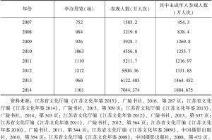 表3 2007~2014年江苏各类博物馆展览场次与参观人数统计