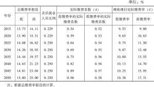 表3-3 缴费率假设及现收现付实际缴费率