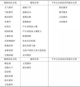 表1-2 生态系统服务的分类