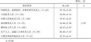 表4-6 不同职业居民社会道德行为自评情况