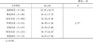 表4-8 不同工作单位的居民对他人的道德容忍度情况