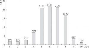 图4-1 居民对社会道德水平的评价