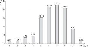 图4-2 居民对遵纪守法水平的评价