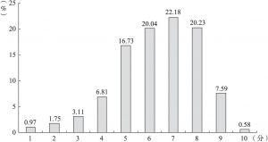 图4-3 居民对总体社会风气的评价