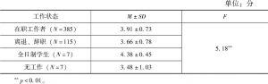 表4-19 不同工作状态的居民对自我实现与成就重要性的评价