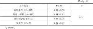 表4-32 不同工作状态的居民对均衡生活重要性的评价