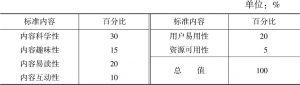 表1 网络科普内容质量评价标准