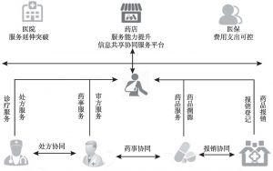 图1 处方信息共享平台