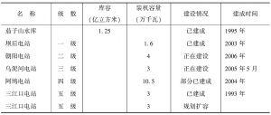 表6-1 苏帕河流域水库电站一览表
