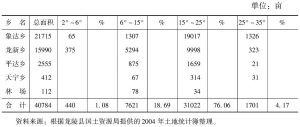 表6-3 苏帕河流域坡旱地面积统计表