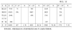 表6-4 苏帕河流域轮歇地面积统计表