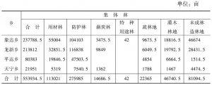 表6-6 苏帕河流域集体林地面积统计表