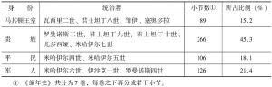 表1 《编年史》中各类帝王所占比例