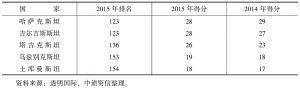 表6 中亚国家腐败现象较为严重